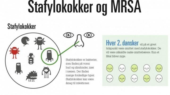 Fakta om MRSA